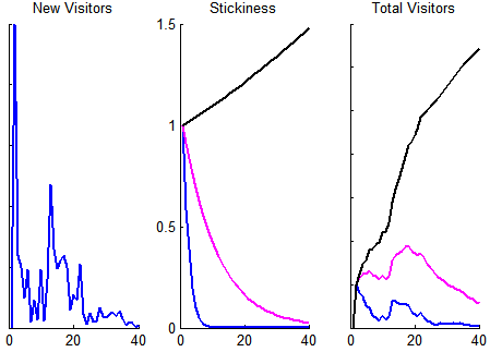 Traffic graphs